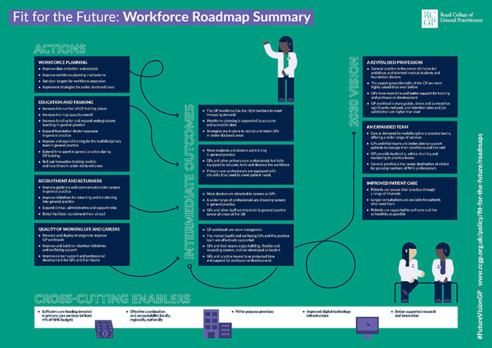 Fit for the Future: Workforce Roadmap Summary